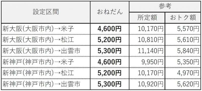 JR西日本【e5489専用】新幹線&やくもスーパー早特きっぷ料金表関西